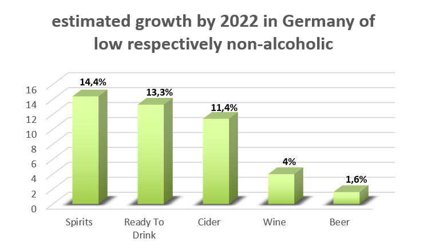 Grafik1_low alcohol drinks_EN