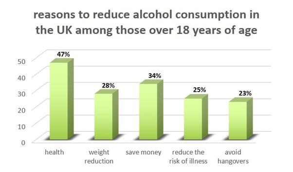 Grafik2_low alcohol drinks_EN