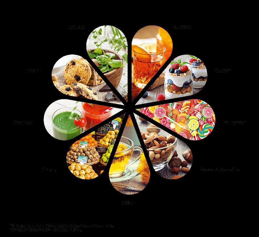Natural-Flavours_wheel_DE