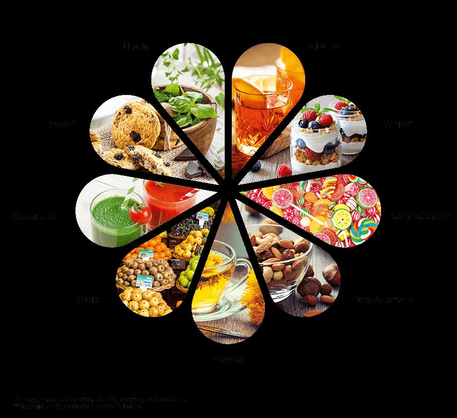 Natural-Flavours_wheel_EN